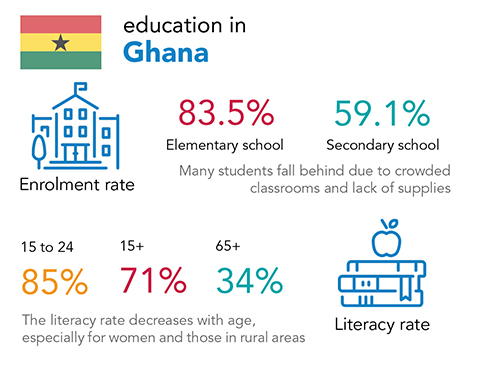 Chalice - education and literacy rates in Ghana