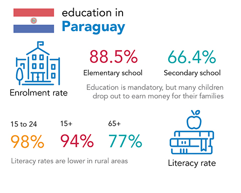 Chalice - education and literacy rates in Paraguay