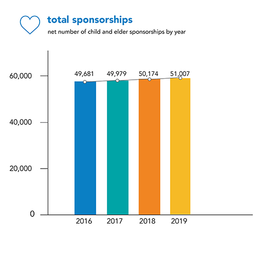 Chalice total sponsorships bar chart
